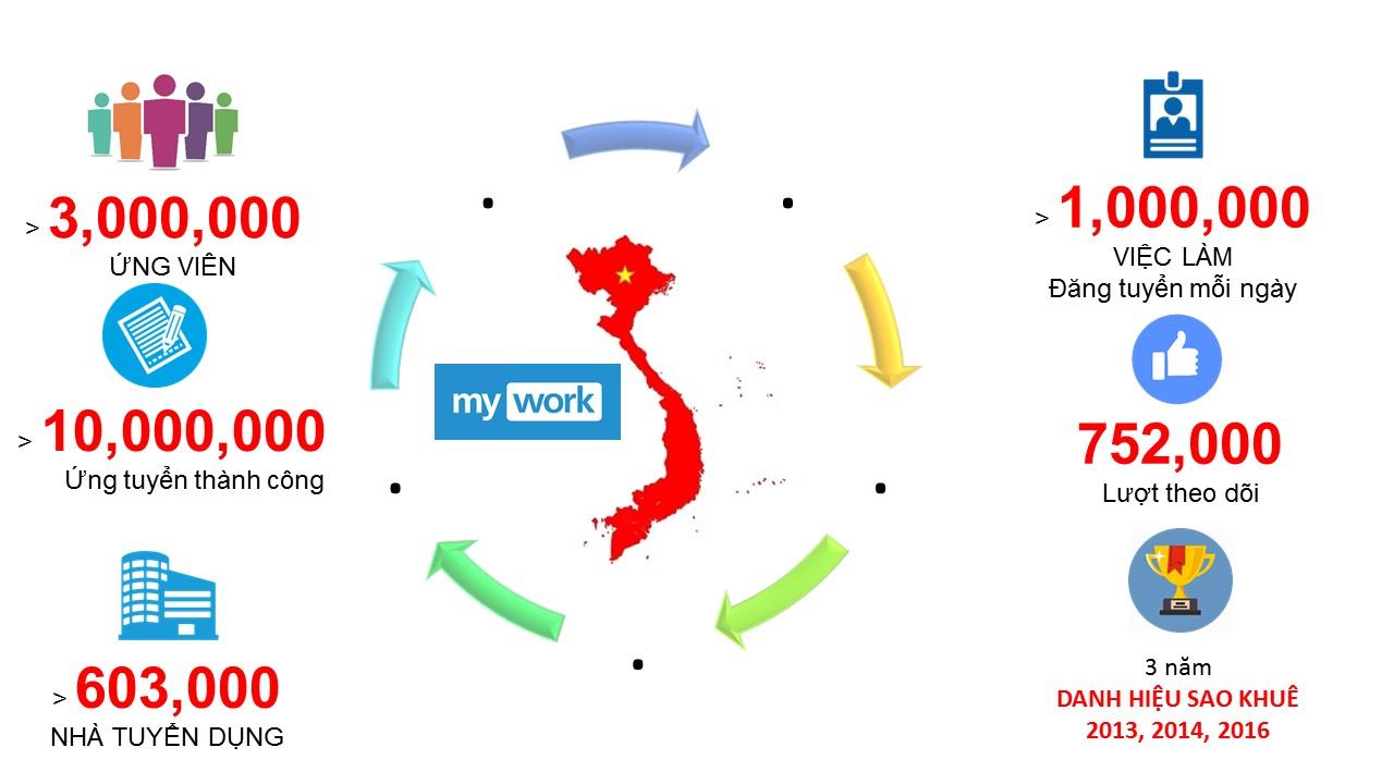 MyWork - Những con số biết nói